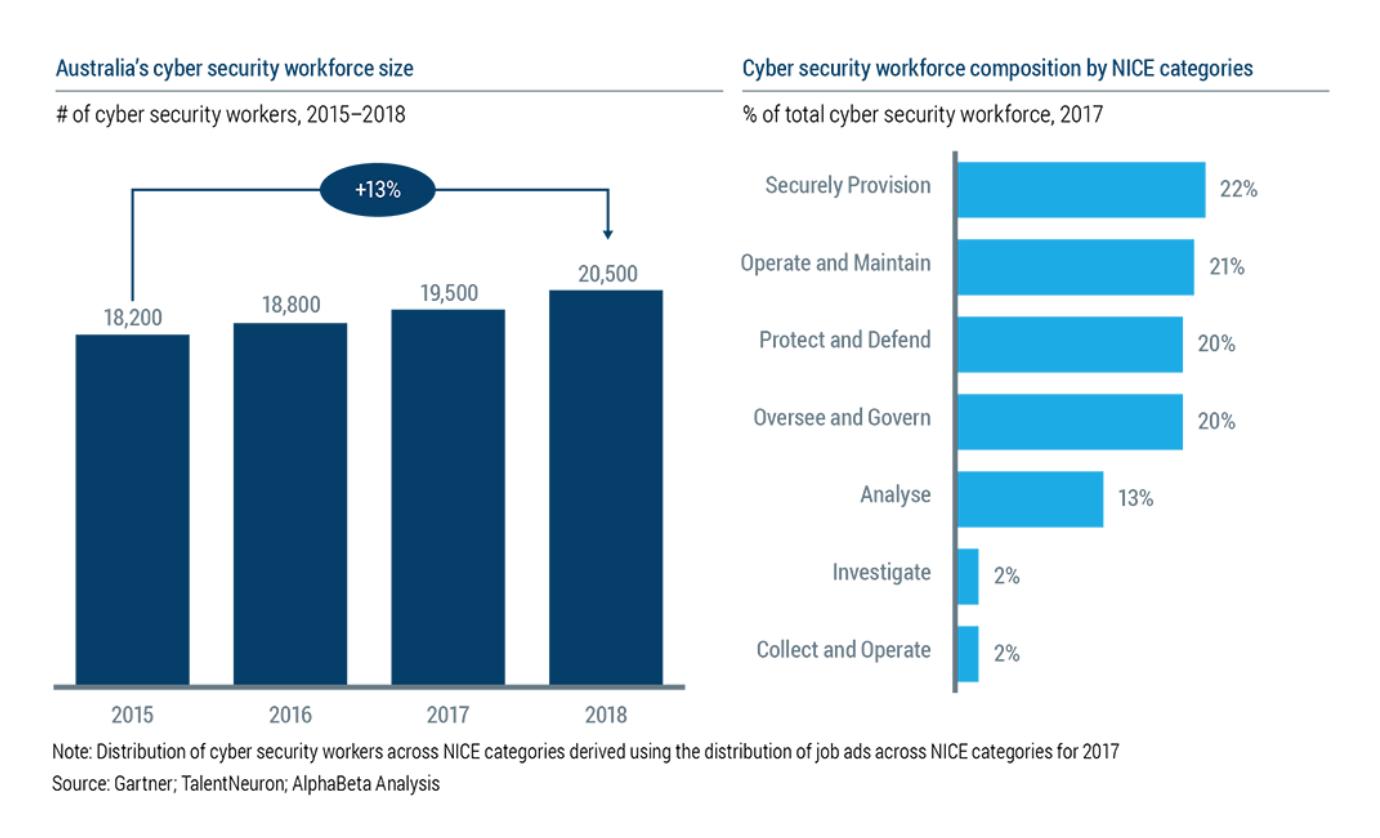 Australia cyber job market