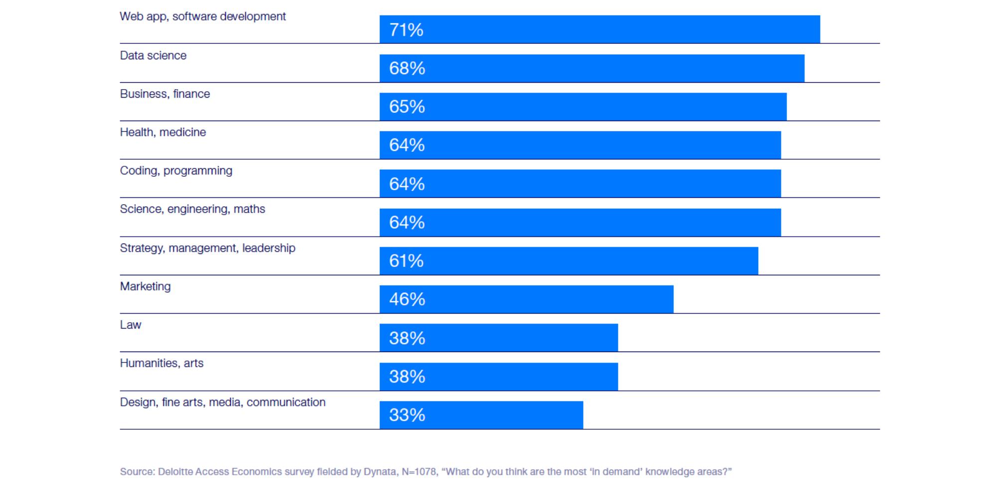 Most In Demand Roles Australia